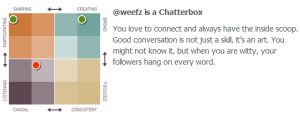 @weefz is a Chatterbox!
