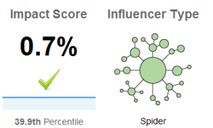 0.7% impact, influencer type is Spider