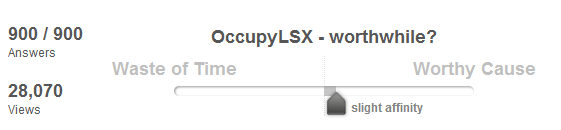 "Slider showing that responded had a slight affinity towards ""Worthy Cause"" for Occupy LSX. 900/900 answers, 28,070 views"